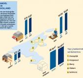 Goed perspectief Noord-Hollandse detailhandel