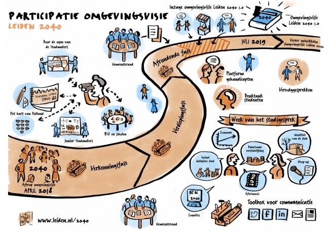 Waarden en verhaallijnen basis voor de ontwikkeling van Leiden