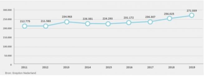 Recordaantal starters in 2019